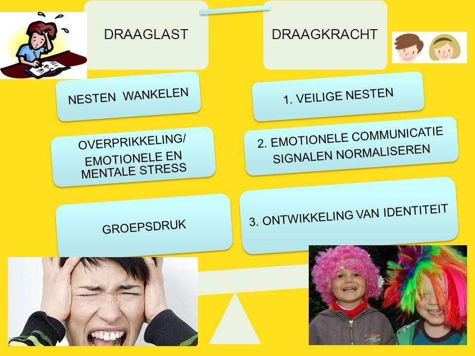 DRAAGLASTDRAAGKRACHT NESTEN WANKELEN OVERPRIKKELING/ EMOTIONELE EN MENTALE STRESS GROEPSDRUK 2. EMOTIONELE COMMUNICATIE SIGNALEN NORMALISEREN 1. VEILI