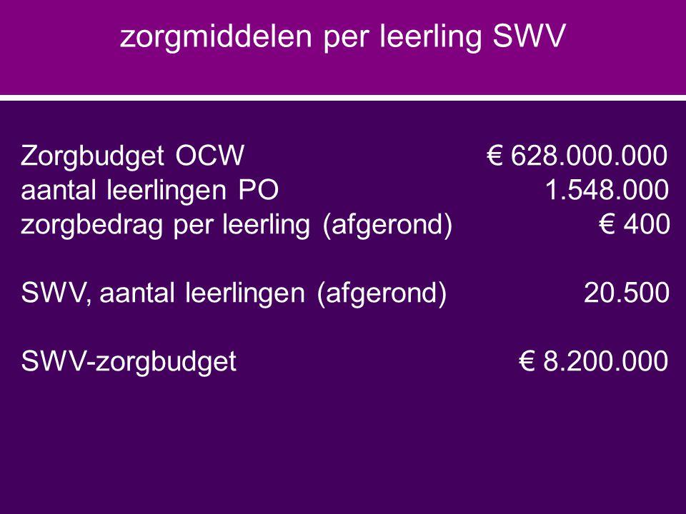 Zorgbudget OCW € 628.000.000 aantal leerlingen PO 1.548.000 zorgbedrag per leerling (afgerond) € 400 SWV, aantal leerlingen (afgerond)20.500 SWV-zorgbudget € 8.200.000 zorgmiddelen per leerling SWV