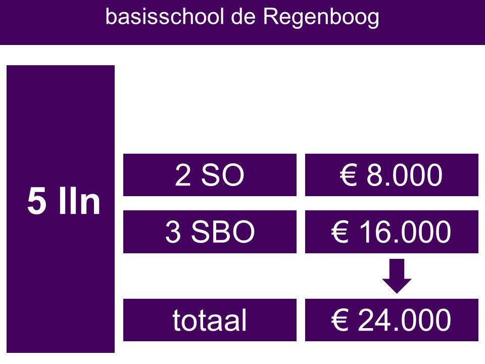 5 lln € 8.0002 SO 3 SBO€ 16.000 € 24.000totaal basisschool de Regenboog