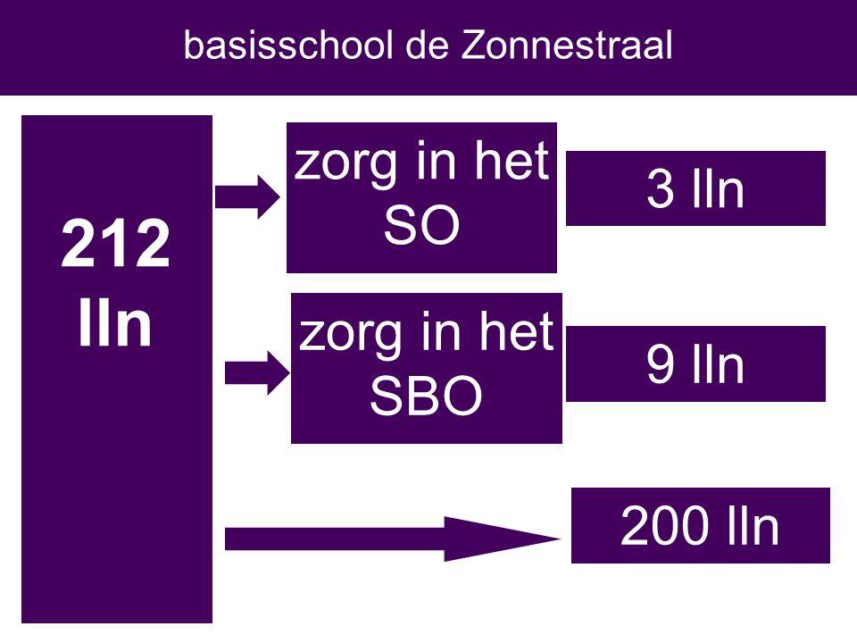 212 lln 3 lln zorg in het SO zorg in het SBO 9 lln basisschool de Zonnestraal 200 lln