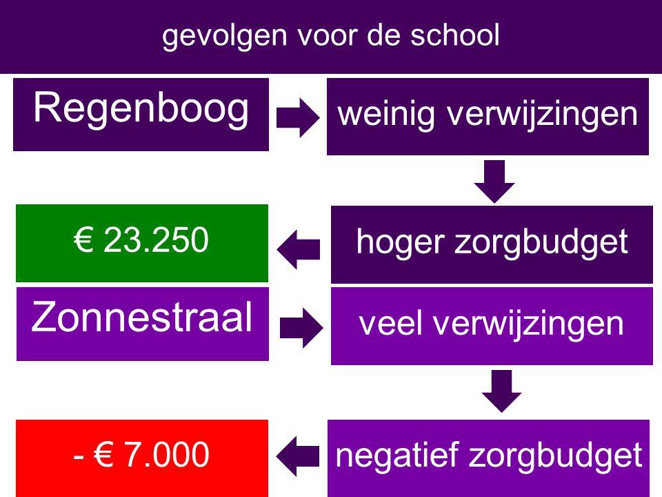 € 250 Regenboog gevolgen voor de school Zonnestraal weinig verwijzingen hoger zorgbudget veel verwijzingen € 23.250 - € 7.000negatief zorgbudget