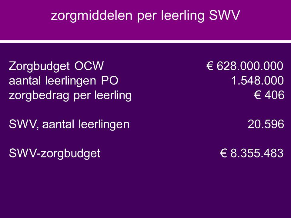 Zorgbudget OCW € 628.000.000 aantal leerlingen PO 1.548.000 zorgbedrag per leerling € 406 SWV, aantal leerlingen20.596 SWV-zorgbudget € 8.355.483 zorgmiddelen per leerling SWV