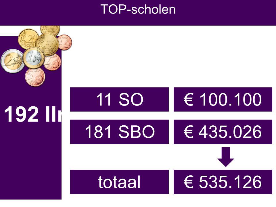 5399 af 192 x € 2780 af SWV € 157.050 € 1.191.994 €692.175 € 406 € 133/ll 5199 lln TOP-scholen X