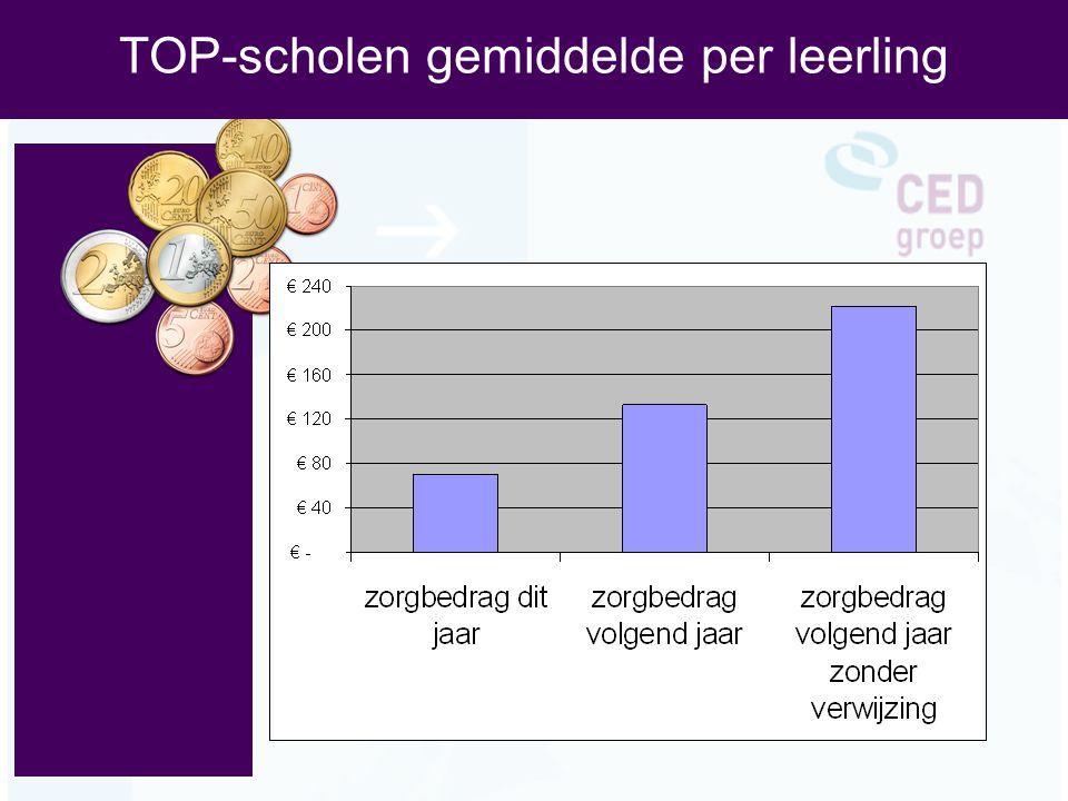 TOP-scholen gemiddelde per leerling