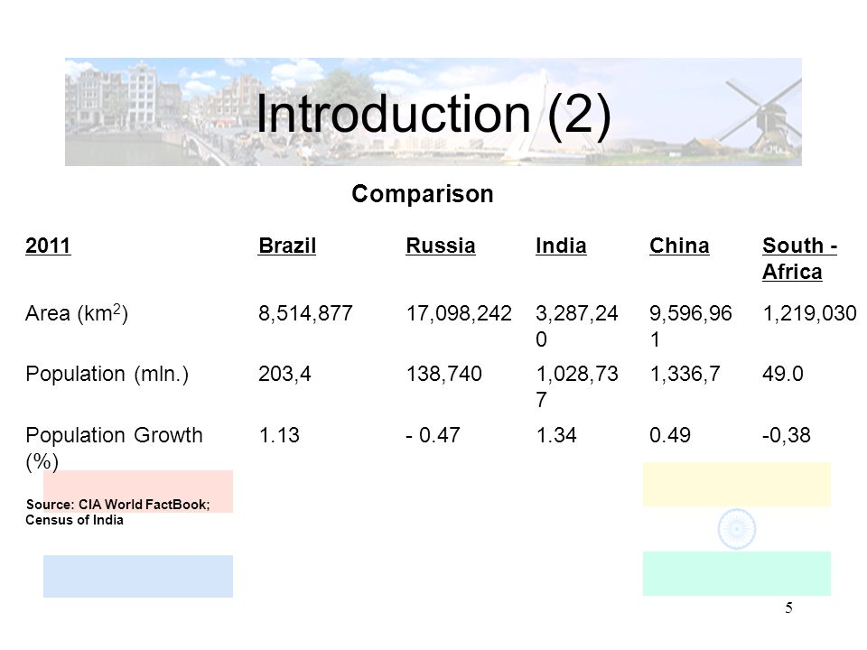5 Introduction (2) Comparison 2011BrazilRussiaIndiaChinaSouth - Africa Area (km 2 )8,514,87717,098,2423,287,24 0 9,596,96 1 1,219,030 Population (mln.)203,4138,7401,028,73 7 1,336,749.0 Population Growth (%) Source: CIA World FactBook; Census of India 1.13- 0.471.340.49-0,38