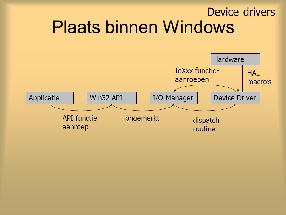 Plaats binnen Windows Device drivers ApplicatieWin32 APII/O ManagerDevice Driver ongemerktAPI functie aanroep dispatch routine Hardware HAL macro's Io