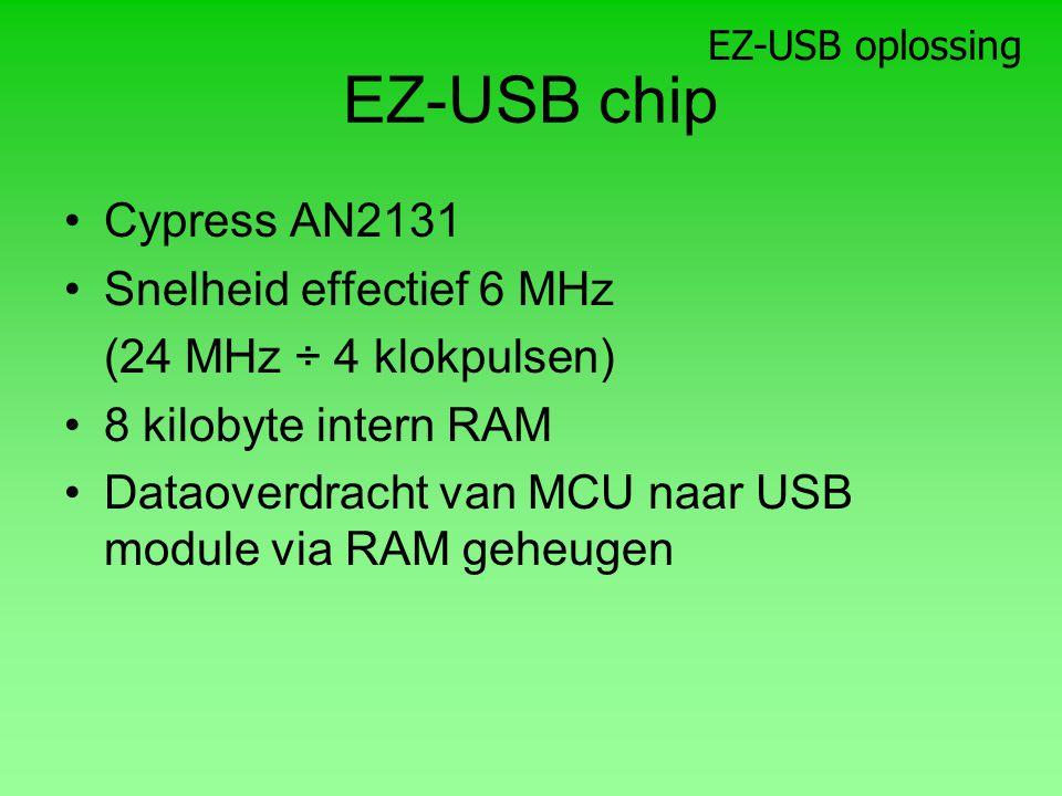 EZ-USB chip Cypress AN2131 Snelheid effectief 6 MHz (24 MHz ÷ 4 klokpulsen) 8 kilobyte intern RAM Dataoverdracht van MCU naar USB module via RAM geheugen EZ-USB oplossing