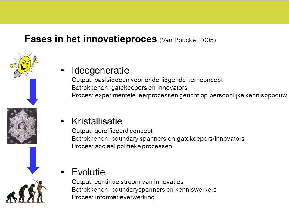 Fases in het innovatieproces (Van Poucke, 2005) Ideegeneratie Output: basisideeen voor onderliggende kernconcept Betrokkenen: gatekeepers en innovator