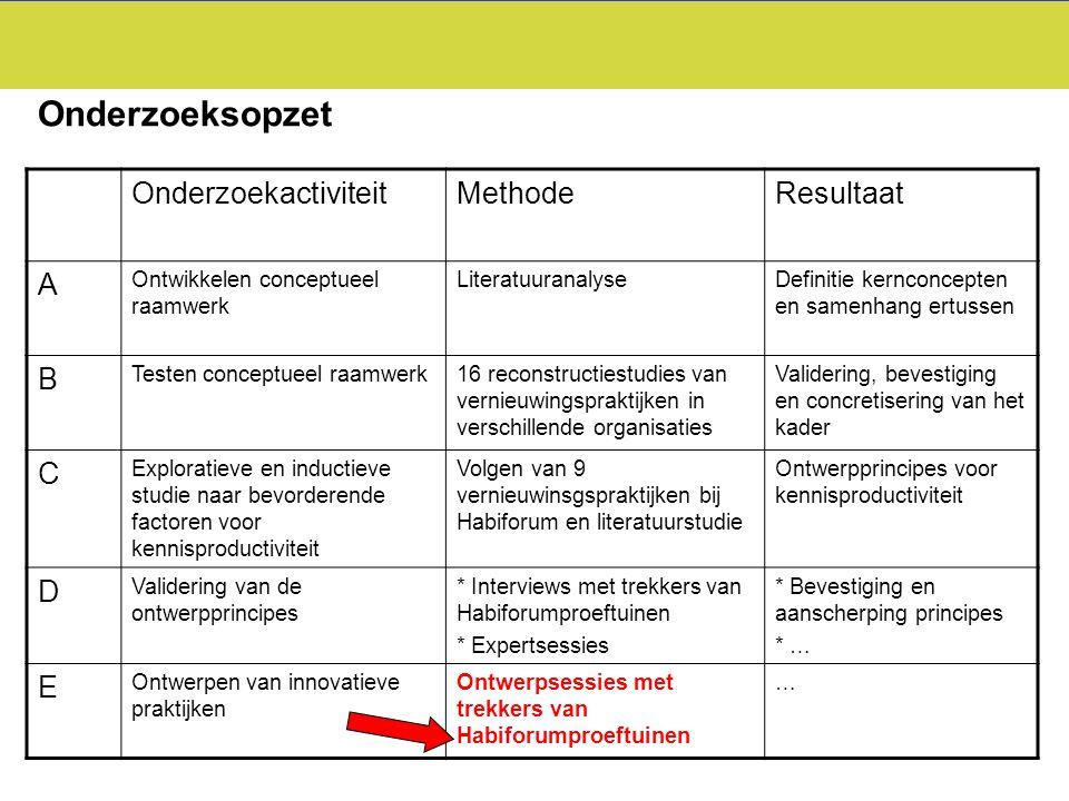OnderzoekactiviteitMethodeResultaat A Ontwikkelen conceptueel raamwerk LiteratuuranalyseDefinitie kernconcepten en samenhang ertussen B Testen concept
