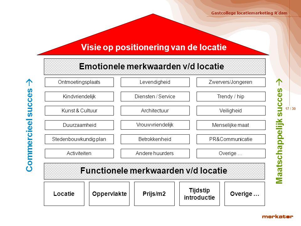 Gastcollege locatiemarketing R'dam 16 / 30 Rol marketing in locatie ontwikkeling Ontwikkelen Functies en diensten Exploitatie Architectuur Besturen Pl
