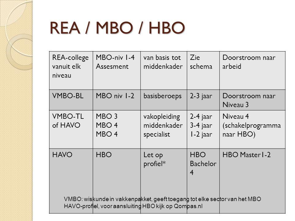 REA / MBO / HBO REA-college vanuit elk niveau MBO-niv 1-4 Assesment van basis tot middenkader Zie schema Doorstroom naar arbeid VMBO-BLMBO niv 1-2basisberoeps2-3 jaarDoorstroom naar Niveau 3 VMBO-TL of HAVO MBO 3 MBO 4 vakopleiding middenkader specialist 2-4 jaar 3-4 jaar 1-2 jaar Niveau 4 (schakelprogramma naar HBO) HAVOHBO Let op profiel* HBO Bachelor 4 HBO Master1-2 VMBO: wiskunde in vakkenpakket, geeft toegang tot elke sector van het MBO HAVO-profiel, voor aansluiting HBO kijk op Qompas.nl