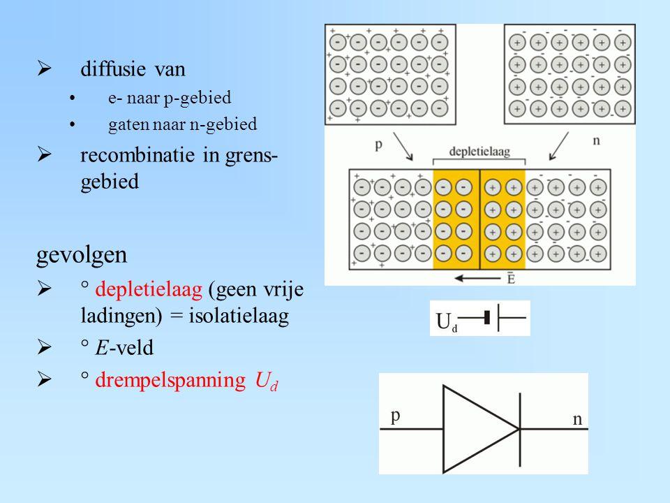 diffusie van e- naar p-gebied gaten naar n-gebied  recombinatie in grens- gebied gevolgen  ° depletielaag (geen vrije ladingen) = isolatielaag  ° E-veld  ° drempelspanning U d