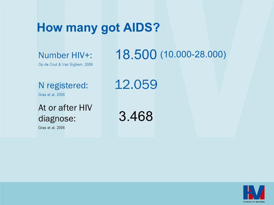 How many got AIDS.