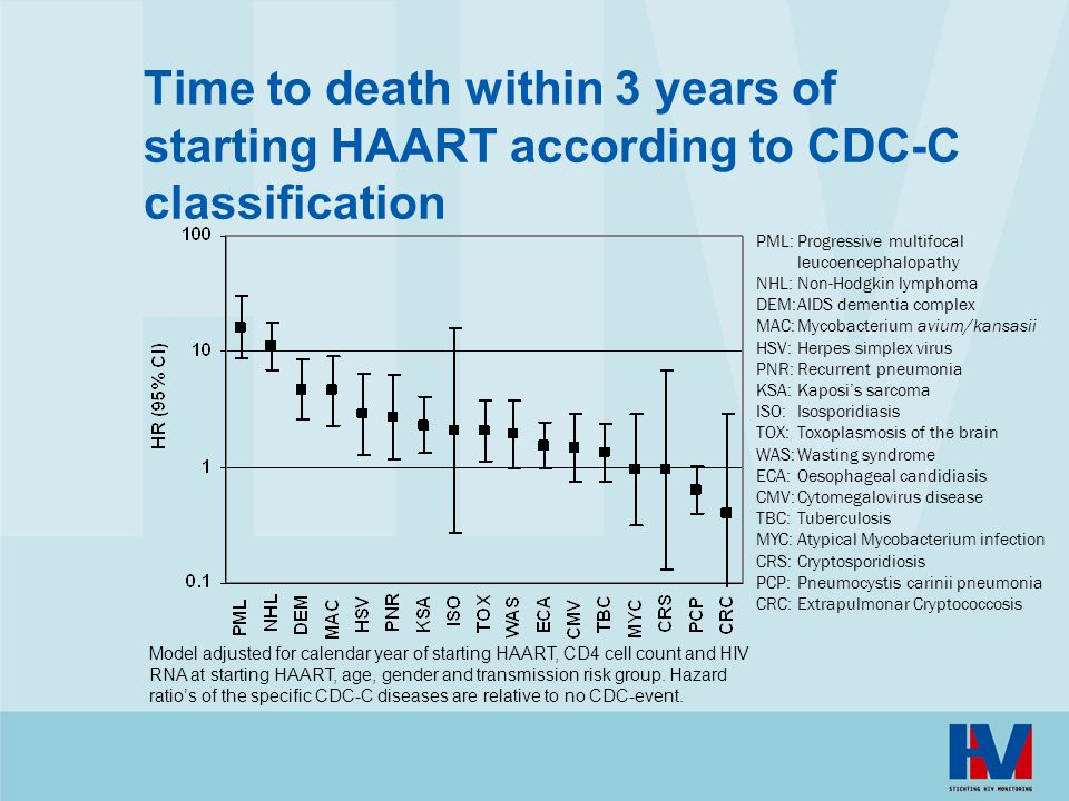 Time to death within 3 years of starting HAART according to CDC-C classification Model adjusted for calendar year of starting HAART, CD4 cell count and HIV RNA at starting HAART, age, gender and transmission risk group.