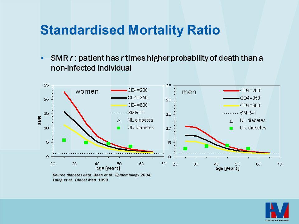 Standardised Mortality Ratio SMR r : patient has r times higher probability of death than a non-infected individual women men Source diabetes data: Baan et al., Epidemiology 2004; Laing et al., Diabet Med.