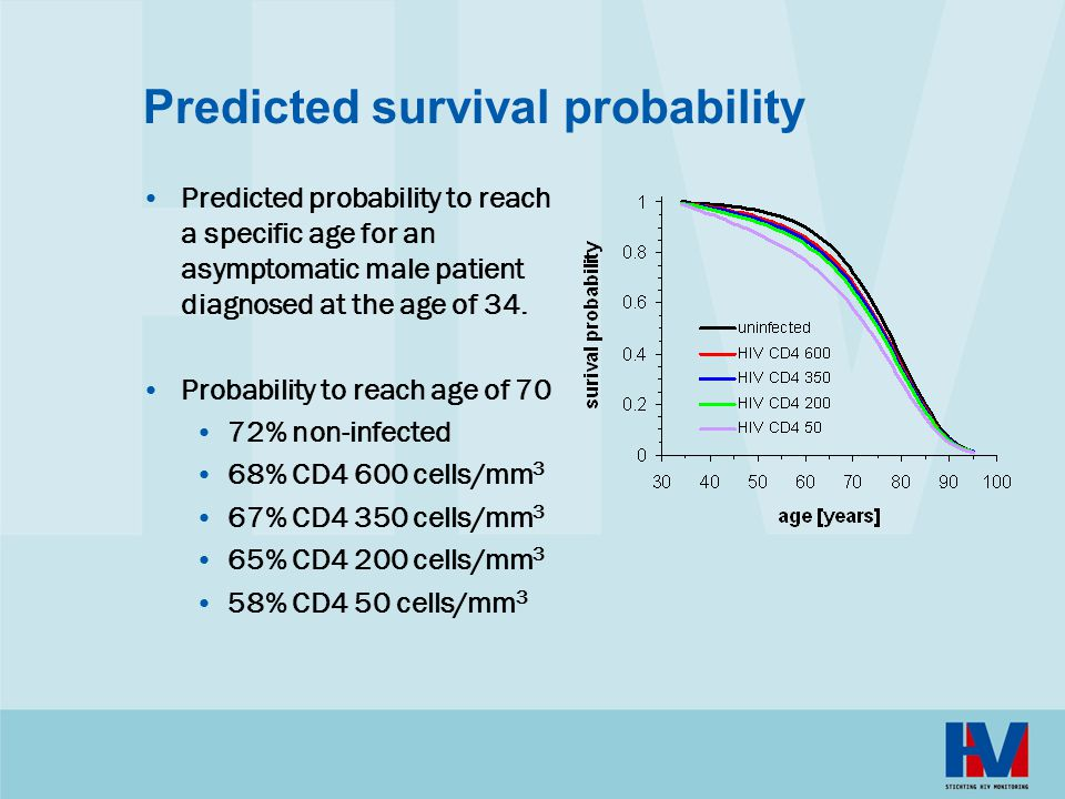 Predicted survival probability Predicted probability to reach a specific age for an asymptomatic male patient diagnosed at the age of 34. Probability