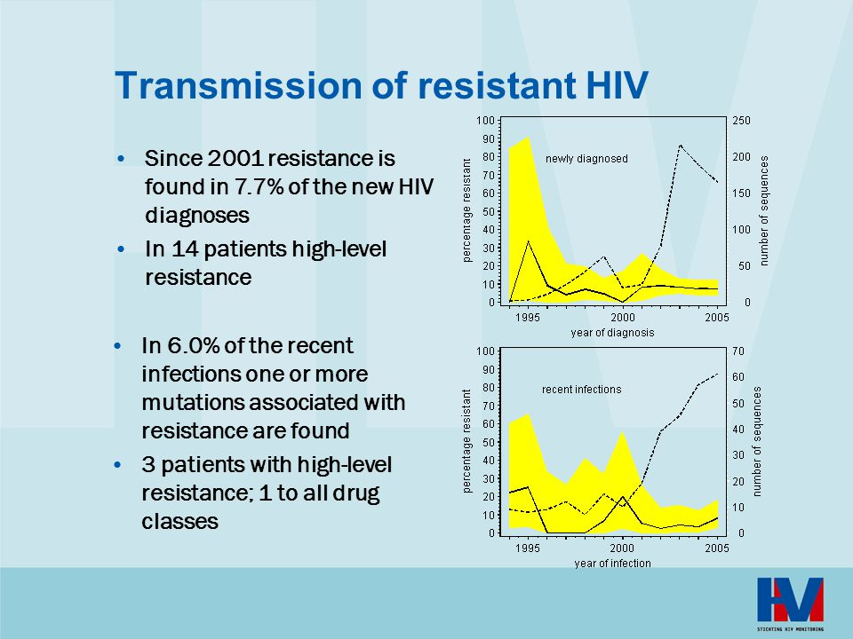 Transmission of resistant HIV In 6.0% of the recent infections one or more mutations associated with resistance are found 3 patients with high-level r