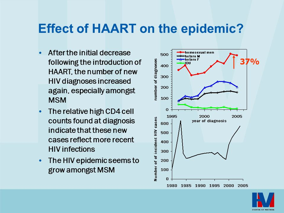 Effect of HAART on the epidemic.