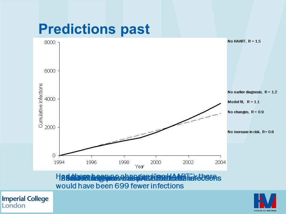 Predictions past No HAART, R = 1.5 No earlier diagnosis, R = 1.2 No increase in risk, R= 0.6 No changes, R = 0.9 Model fit, R = 1.1 3684 infections HA