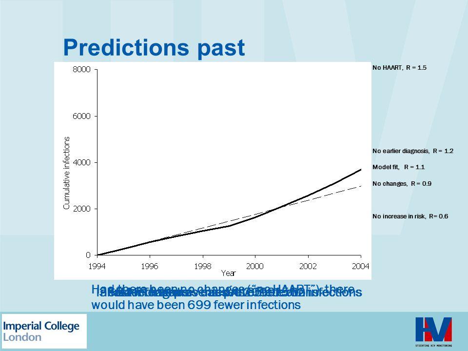 Predictions past No HAART, R = 1.5 No earlier diagnosis, R = 1.2 No increase in risk, R= 0.6 No changes, R = 0.9 Model fit, R = 1.1 3684 infections HAART has prevented 4165 infections Increased risk has caused 2099 extra infections Faster diagnosis has prevented 562 infections Had there been no changes ( no HAART ), there would have been 699 fewer infections