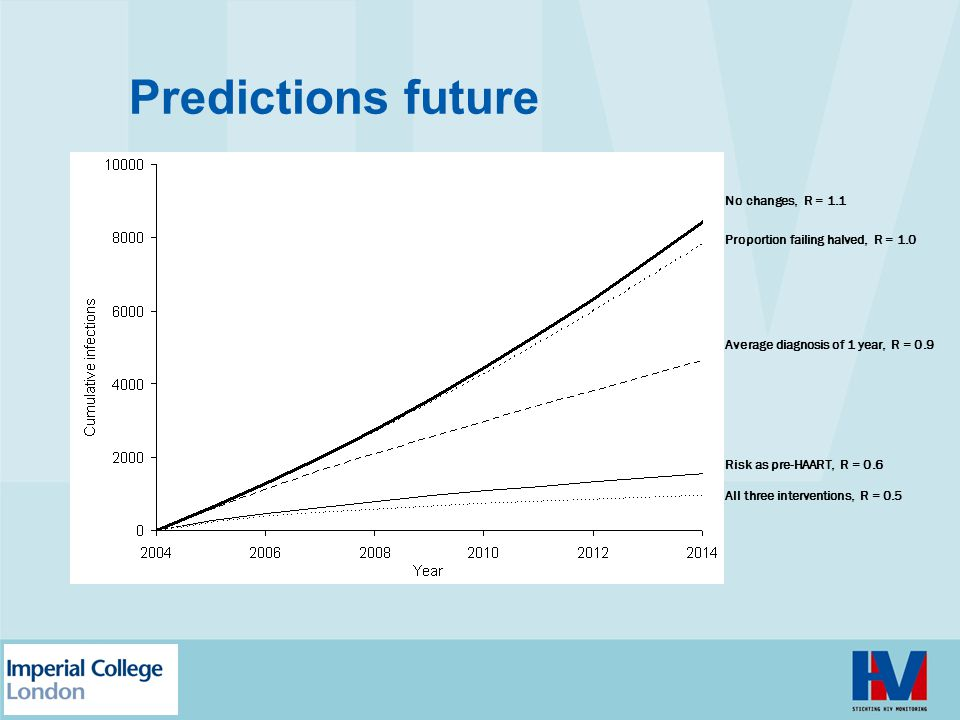 Predictions future No changes, R = 1.1 Proportion failing halved, R = 1.0 Risk as pre-HAART, R = 0.6 Average diagnosis of 1 year, R = 0.9 All three interventions, R = 0.5
