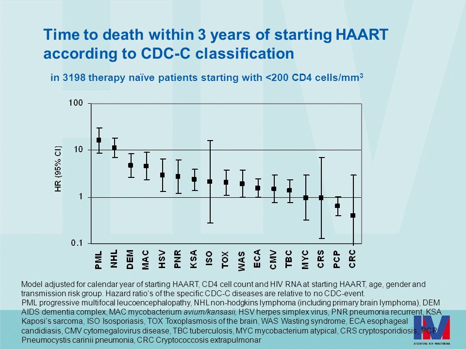 Time to death within 3 years of starting HAART according to CDC-C classification in 3198 therapy naïve patients starting with <200 CD4 cells/mm 3 Model adjusted for calendar year of starting HAART, CD4 cell count and HIV RNA at starting HAART, age, gender and transmission risk group.