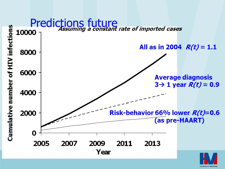Predictions future All as in 2004 R(t) = 1.1 Risk-behavior 66% lower R(t)=0.6 (as pre-HAART) Average diagnosis 3  1 year R(t) = 0.9 Assuming a consta