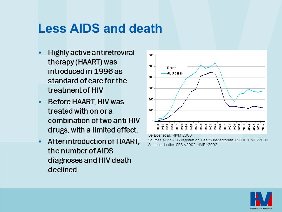 Less AIDS and death Highly active antiretroviral therapy (HAART) was introduced in 1996 as standard of care for the treatment of HIV Before HAART, HIV was treated with on or a combination of two anti-HIV drugs, with a limited effect.