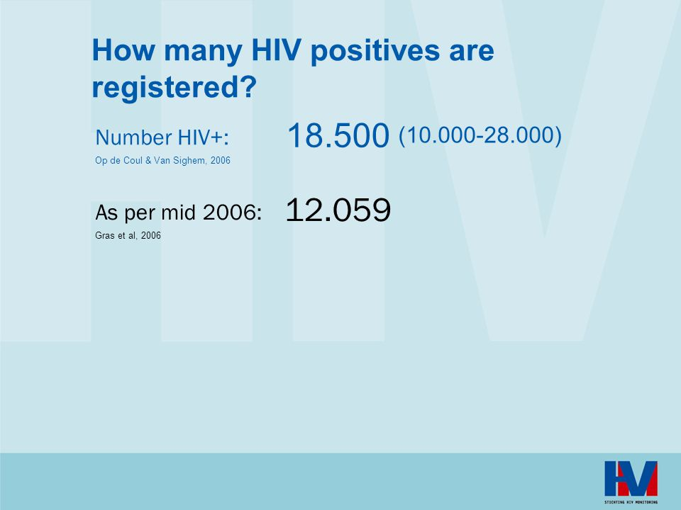 12059 patients are registered In 2005 964 new HIV diagnoses In total 9254 men and 2699 women >13 years of age In addition: 106 boys and girls ≤13 years Percentage of men is increasing since 2003 Main risk group: MSM