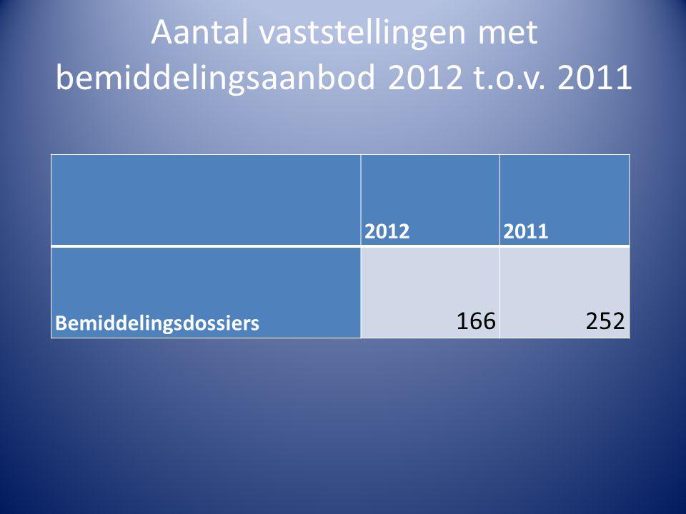 Aantal vaststellingen met bemiddelingsaanbod 2012 t.o.v. 2011 20122011 Bemiddelingsdossiers 166252