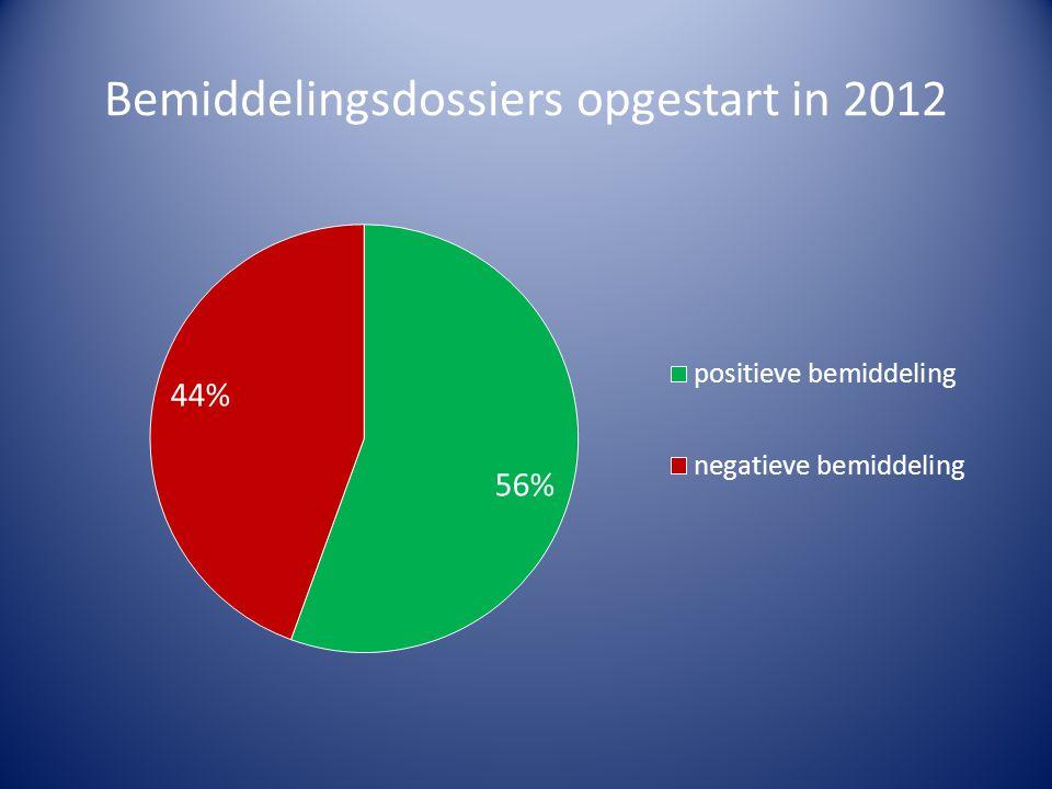 Bemiddelingsdossiers opgestart in 2012
