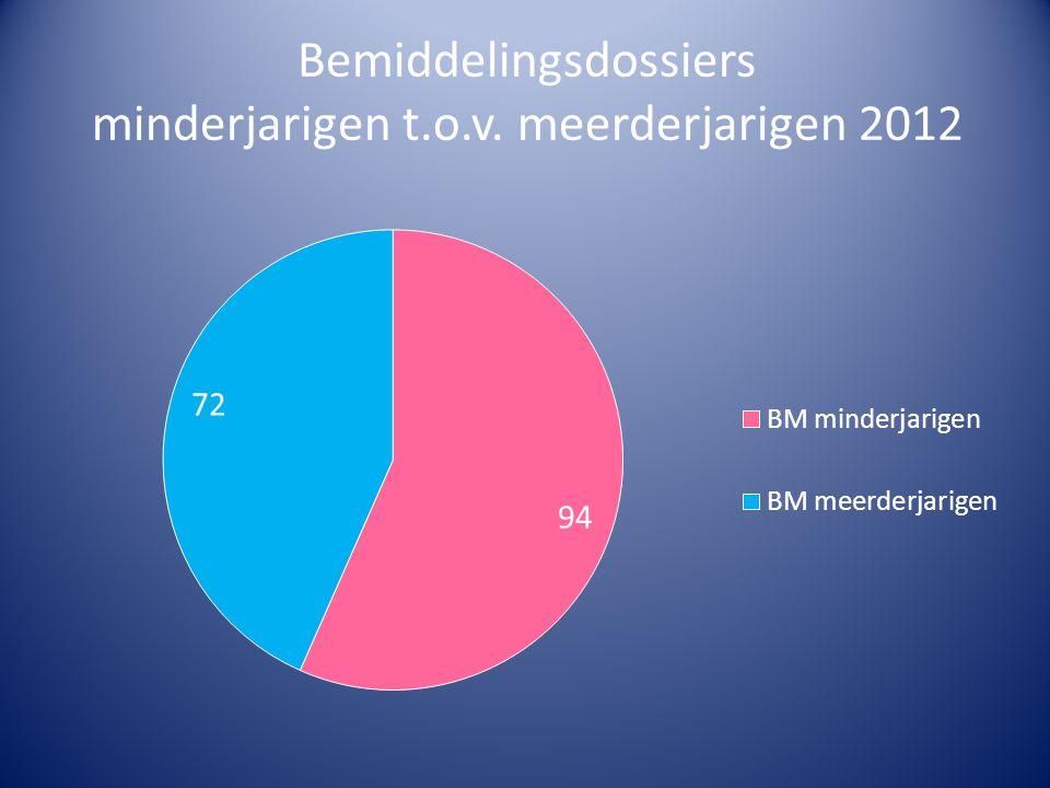 Bemiddelingsdossiers minderjarigen t.o.v. meerderjarigen 2012