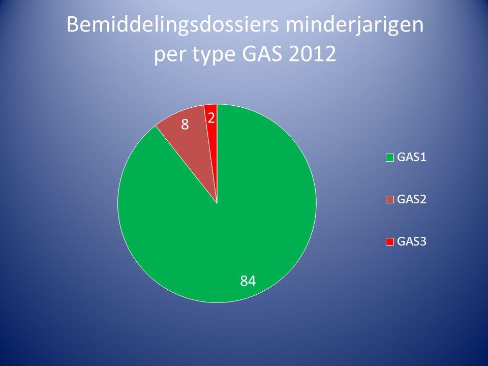Bemiddelingsdossiers minderjarigen per type GAS 2012