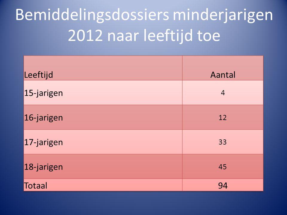 Bemiddelingsdossiers minderjarigen 2012 naar leeftijd toe