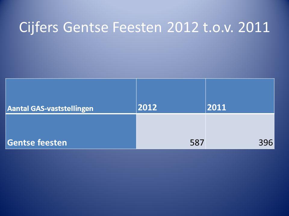 Cijfers Gentse Feesten 2012 t.o.v. 2011 Aantal GAS-vaststellingen 20122011 Gentse feesten587396