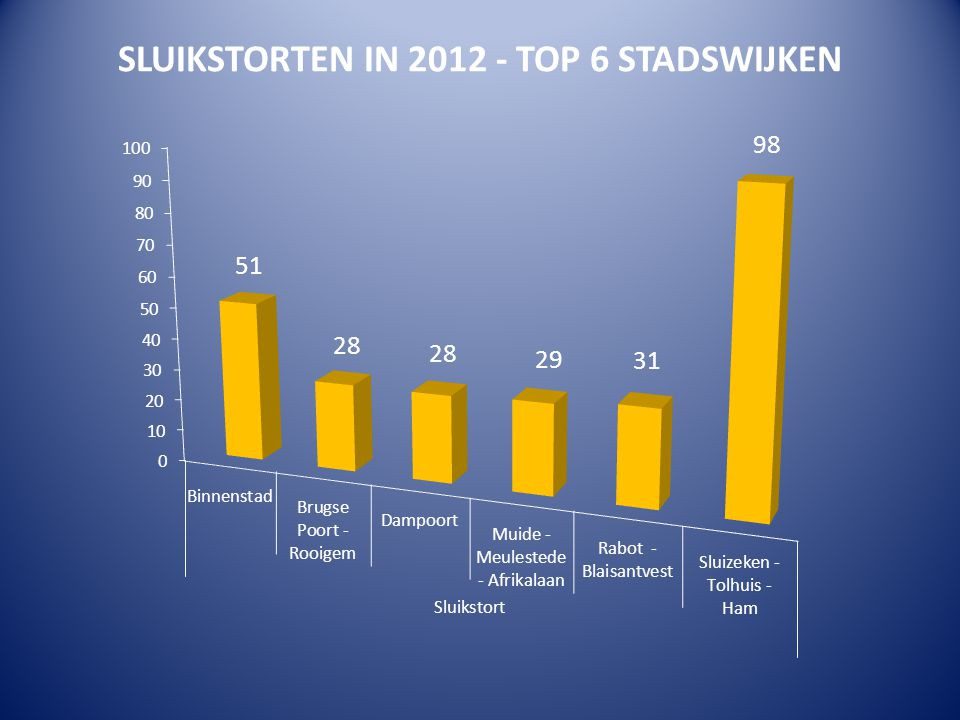 SLUIKSTORTEN IN 2012 - TOP 6 STADSWIJKEN