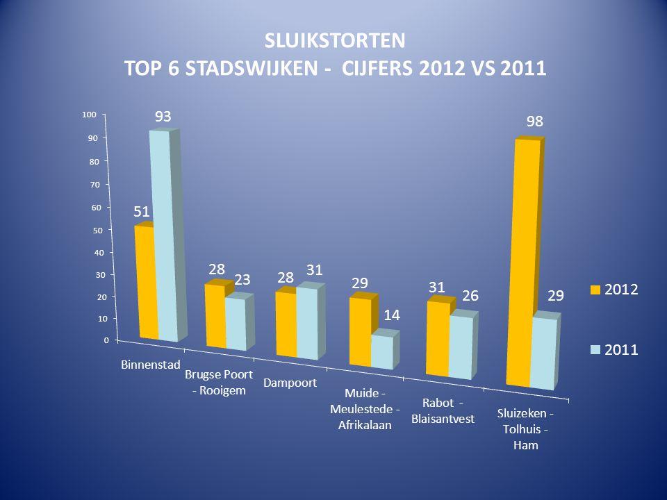 SLUIKSTORTEN TOP 6 STADSWIJKEN - CIJFERS 2012 VS 2011