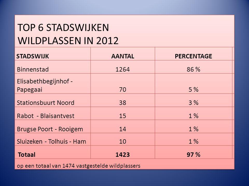 TOP 3 Gentse Feesten 2011 – 2012 -2013 Aantal GAS-vaststellingen 201120122013 Wildplassen 291427 268 Verbod in bezit hebben glazen recipiënten 579414 Bedelen 1692 Eindtotaal364530284