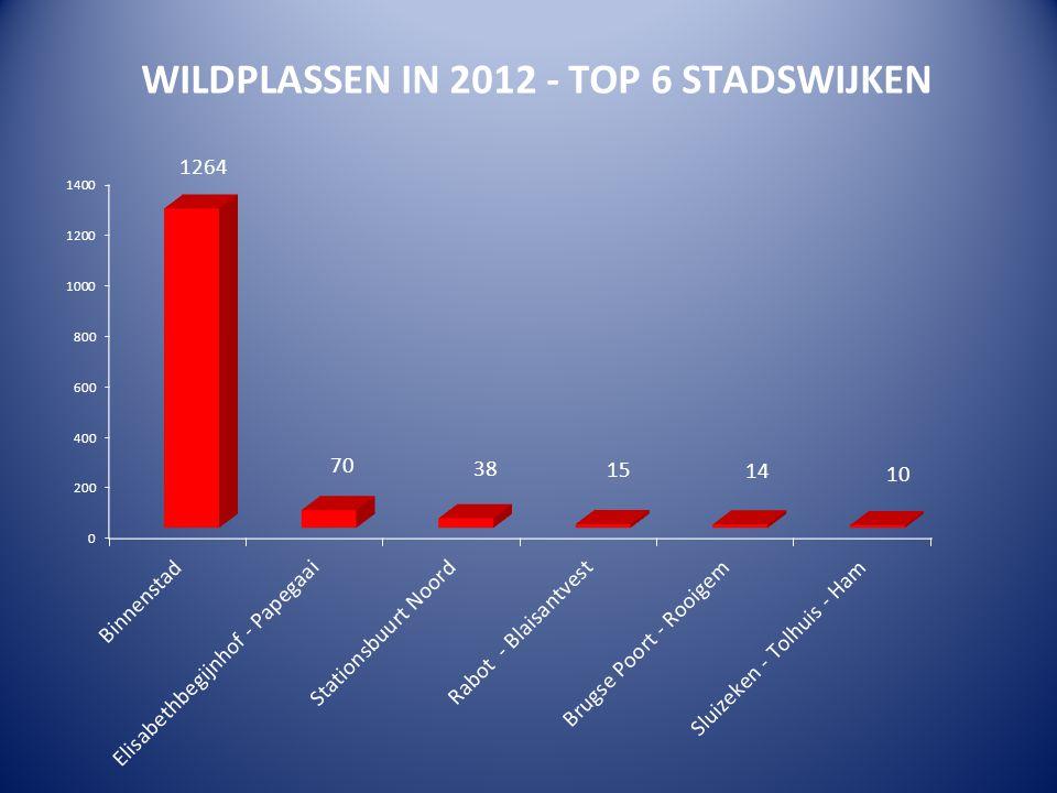Cijfers Gentse Feesten 2012 in percentage