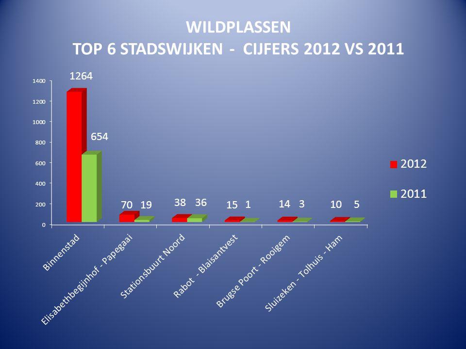 WILDPLASSEN TOP 6 STADSWIJKEN - CIJFERS 2012 VS 2011