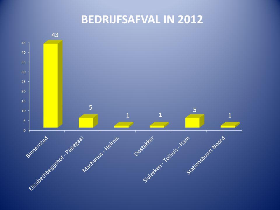 BEDRIJFSAFVAL IN 2012