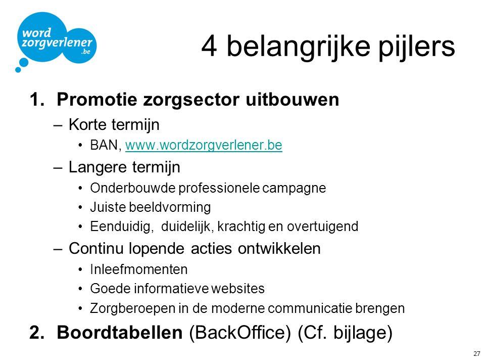 4 belangrijke pijlers 1.Promotie zorgsector uitbouwen –Korte termijn BAN, www.wordzorgverlener.bewww.wordzorgverlener.be –Langere termijn Onderbouwde