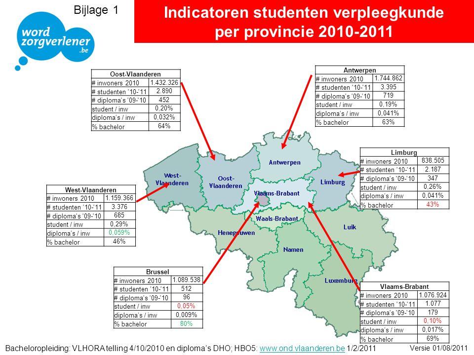 Indicatoren studenten verpleegkunde per provincie 2010-2011 Bacheloropleiding: VLHORA telling 4/10/2010 en diploma's DHO; HBO5: www.ond.vlaanderen.be 1/2/2011www.ond.vlaanderen.be Versie 01/08/2011 Oost-Vlaanderen # inwoners 2010 1.432.326 # studenten 10- 11 2.890 # diploma s 09- 10 452 student / inw 0,20% diploma's / inw 0,032% % bachelor 64% West-Vlaanderen # inwoners 2010 1.159.366 # studenten 10- 11 3.376 # diploma s 09- 10 685 student / inw 0,29% diploma's / inw 0,059% % bachelor 46% Brussel # inwoners 2010 1.089.538 # studenten 10- 11 512 # diploma s 09- 10 96 student / inw 0,05% diploma's / inw 0,009% % bachelor 80% Vlaams-Brabant # inwoners 2010 1.076.924 # studenten 10- 11 1.077 # diploma s 09- 10 179 student / inw 0,10% diploma's / inw 0,017% % bachelor 69% Limburg # inwoners 2010 838.505 # studenten 10- 11 2.187 # diploma s 09- 10 347 student / inw 0,26% diploma's / inw 0,041% % bachelor 43% Antwerpen # inwoners 2010 1.744.862 # studenten 10- 11 3.395 # diploma s 09- 10 719 student / inw 0,19% diploma's / inw 0,041% % bachelor 63% Bijlage 1
