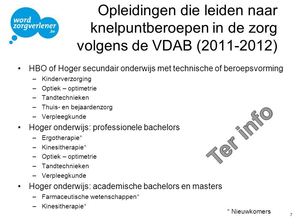 Opleidingen die leiden naar knelpuntberoepen in de zorg volgens de VDAB (2011-2012) HBO of Hoger secundair onderwijs met technische of beroepsvorming –Kinderverzorging –Optiek – optimetrie –Tandtechnieken –Thuis- en bejaardenzorg –Verpleegkunde Hoger onderwijs: professionele bachelors –Ergotherapie* –Kinesitherapie* –Optiek – optimetrie –Tandtechnieken –Verpleegkunde Hoger onderwijs: academische bachelors en masters –Farmaceutische wetenschappen* –Kinesitherapie* 7 * Nieuwkomers