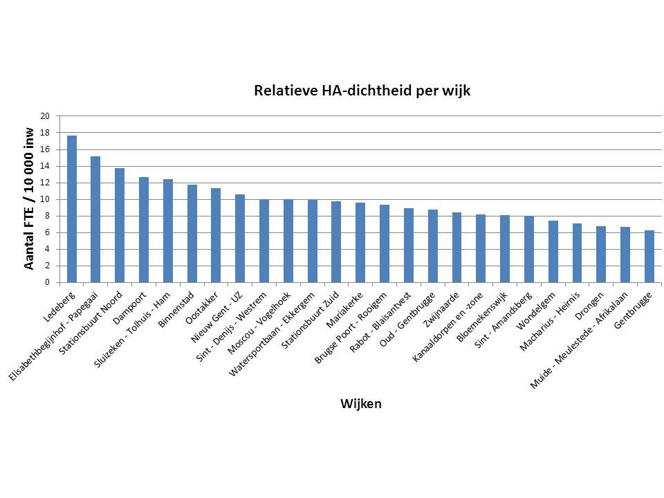 Relatieve HA-dichtheid in de wijken in Gent