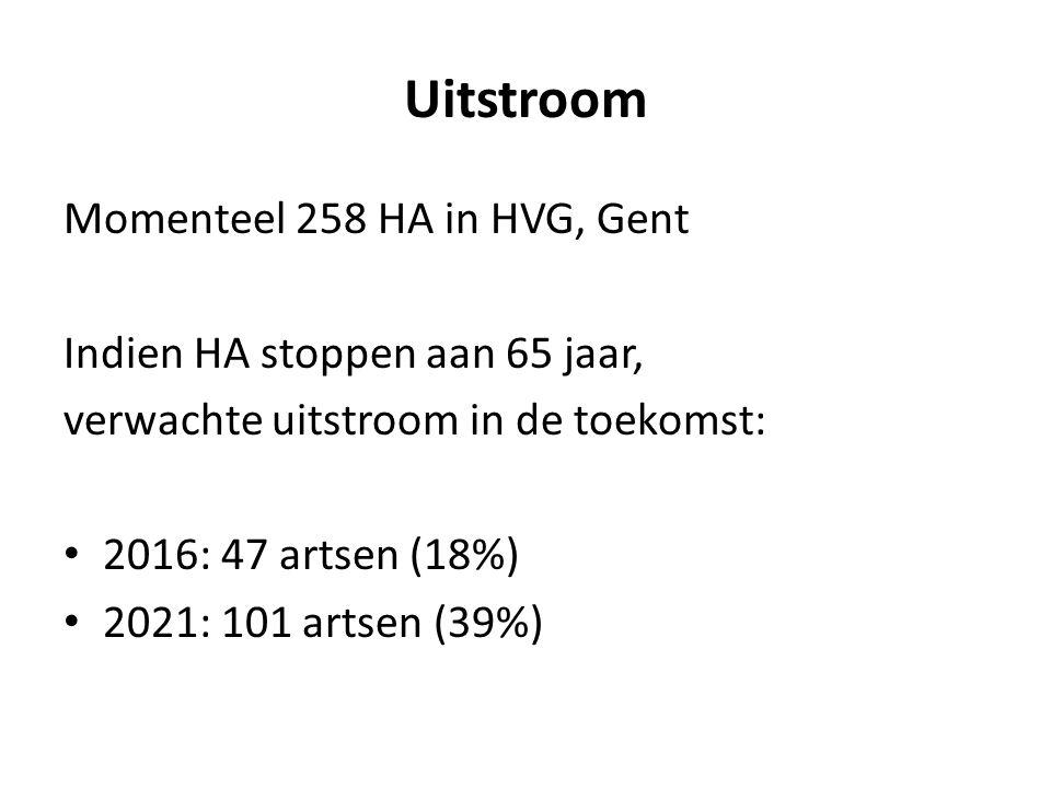 Uitstroom Momenteel 258 HA in HVG, Gent Indien HA stoppen aan 65 jaar, verwachte uitstroom in de toekomst: 2016: 47 artsen (18%) 2021: 101 artsen (39%)