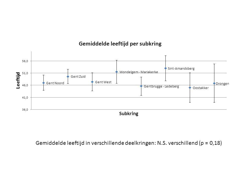 Gemiddelde leeftijd in verschillende deelkringen: N.S. verschillend (p = 0,18)