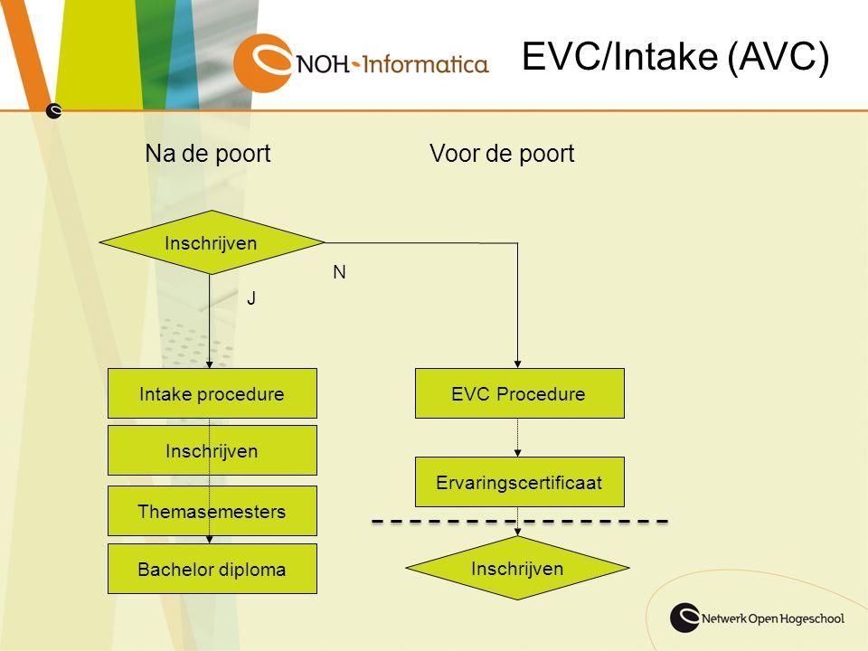 EVC/Intake (AVC) EVC Procedure Ervaringscertificaat Inschrijven Intake procedure Inschrijven Themasemesters Bachelor diploma N J Inschrijven Voor de p