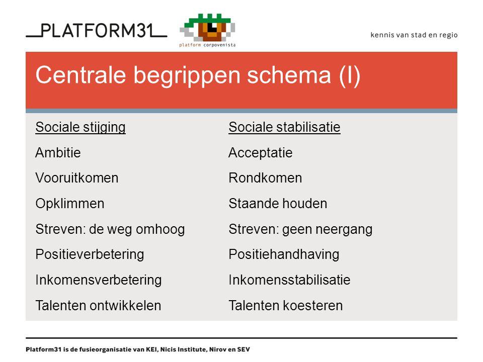 Centrale begrippen schema (I) Sociale stijgingSociale stabilisatie AmbitieAcceptatie VooruitkomenRondkomen OpklimmenStaande houden Streven: de weg omh
