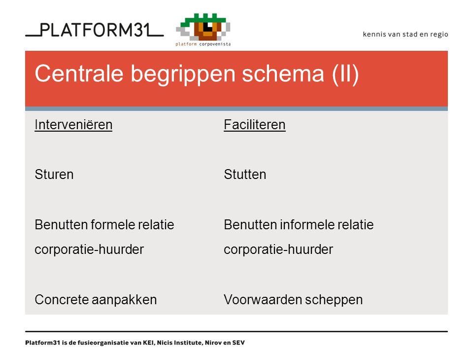 Centrale begrippen schema (II) InterveniërenFaciliteren SturenStutten Benutten formele relatieBenutten informele relatiecorporatie-huurder Concrete aanpakkenVoorwaarden scheppen